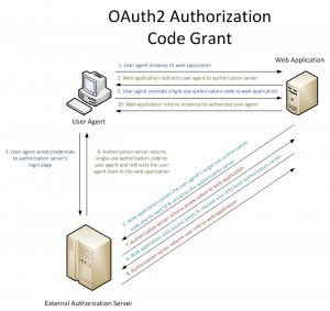 OAuth2 Authorization Code Grant